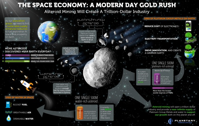 Space-Economy by PLanetary Resources