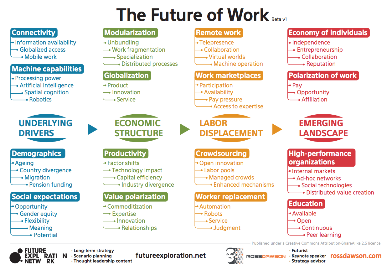 future-of-work-ross